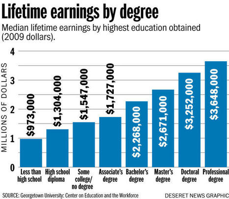 Beyond the bachelor's degree: Associate degrees see higher growth rate in the future | History and Social Studies Education | Scoop.it