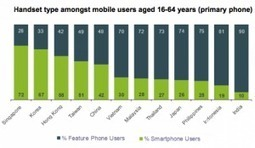 Hong Kong Smartphone use doubled in two years | EAS NOW | Gadgets News | Scoop.it