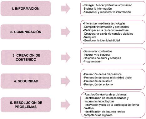 COMPETENCIA DIGITAL DOCENTE | TIC y Educación | Scoop.it