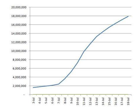 Google+ alcanza los 18 millones de usuarios (y sigue creciendo)   Google+, Pinterest, Facebook, Twitter y mas ;)   Scoop.it
