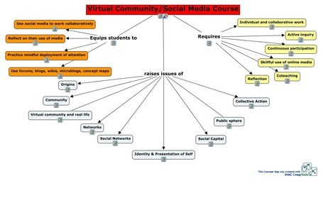 Creating Concept Maps | ICT tips & tools, tracks & trails and... questioning them all ! | Scoop.it