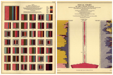 Colorful Data Visualizations from the 1800s | visual data | Scoop.it