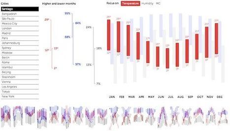 Visualising Data » Blog Archive » 10 significant visualisation ...   Marketing Data Visualisation   Scoop.it