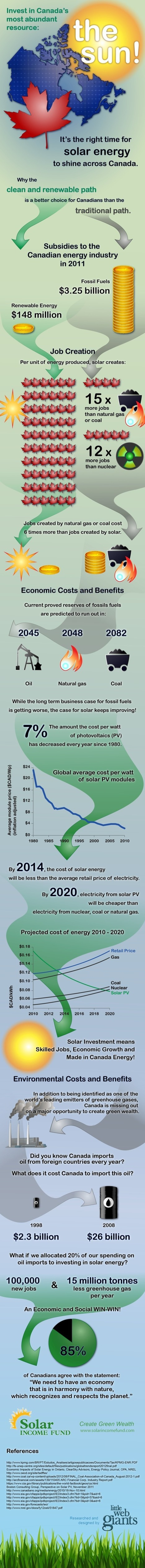 Solar In Canada — Yes, Please!  Infographic | The Solar Entrepreneurs | Scoop.it