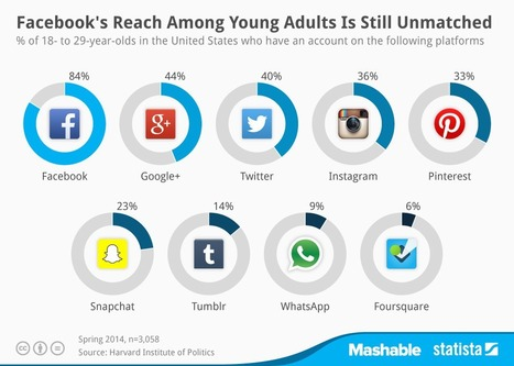 Facebook, Google+ Lead Twitter, Instagram For Reach Amongst Young Adults [STATS] - AllTwitter   Facebook Stats, Strategies + Tips   Scoop.it