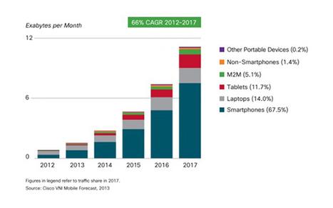 Internet mobile : explosion du trafic mondial prévu d'ici 2017   Digital & eCommerce   Scoop.it