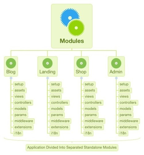 TWEE.IO | MVC framework for Node.js and io.js based on Express.js with sockets and extensions support | JavaScript for Line of Business Applications | Scoop.it