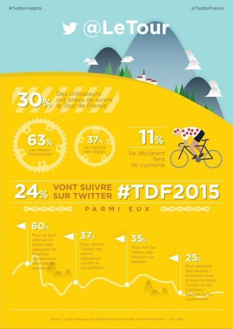 30% des Twittos suivent @LeTour 24% #TDF2015 ! | Toulouse networks | Scoop.it