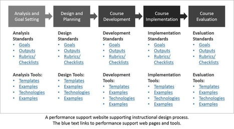 Reflections on Learning Success: Improving Your Instructional Design Process | Tips for Teaching Online | Scoop.it