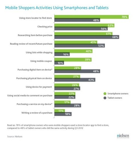 Mobile Devices Empower Today's Shoppers In-Store and Online | Nielsen Wire | Market Research Surveys | Scoop.it