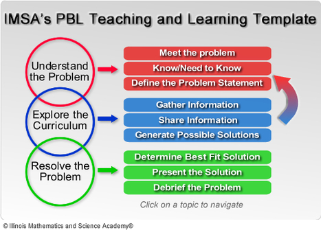 PBL Teaching and Learning Template | A New Society, a new education! | Scoop.it