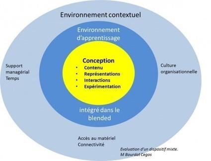Evaluer la formation blended (mixte): le contenu et le contexte | ENT | Scoop.it