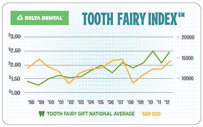 'Tooth Fairy' Average Gift is $2.42 a Tooth | Troy West's Radio Show Prep | Scoop.it