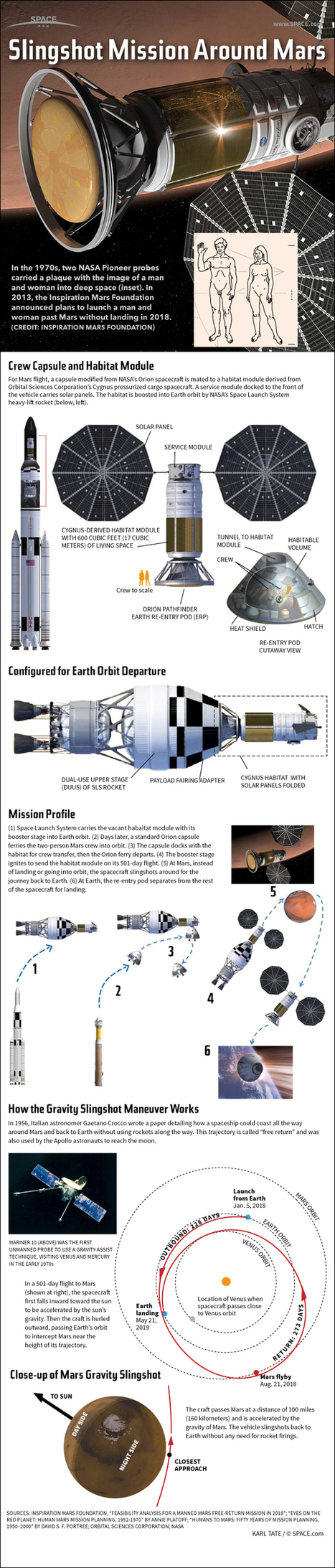 Dennis Tito's 2021 Human Mars Flyby Mission Explained (Infographic) | Space matters | Scoop.it