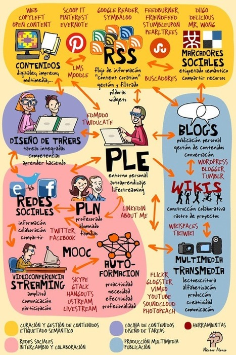 ComPLEtando | PLEs, PLNs | Scoop.it