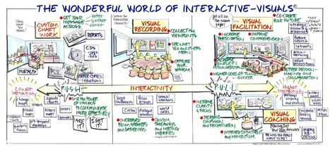 Article: How Speakers, Authors & Trainers Use Interactive-Visuals | Visual Coaches | Graphic Coaching | Scoop.it