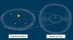 Distâncias no Sistema Solar (em km) - Sol, Terra, Lua, Planetas, etc | Planetim | Scoop.it