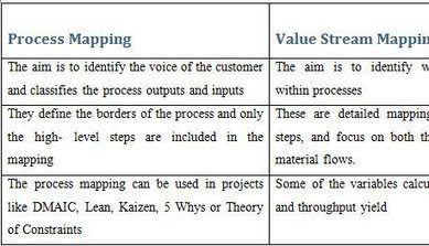 WHAT IS THE DIFFERENCE BETWEEN VALUE STREAM MAPPING AND PROCESS MAPPING?   lean management   Scoop.it