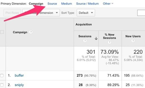How to Measure Social Media Using Google Analytics Reports | MarketingHits | Scoop.it