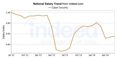 Cyber Security Salary | Indeed.com | Cybersecurity and Technology | Scoop.it