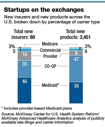 Startup insurer Oscar Inc. hopes high-tech, service will trump incumbents   Realms of Healthcare and Business   Scoop.it