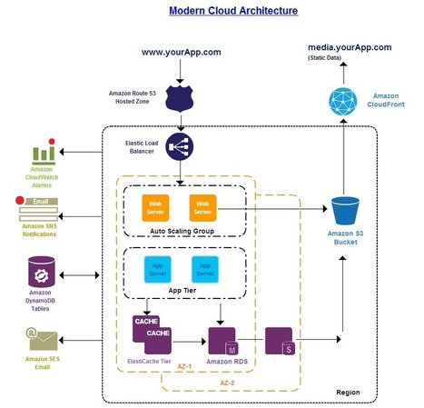 Expand Your Thinking When Architecting in the Cloud | The Virtualization Practice | Cloud Computing | Scoop.it