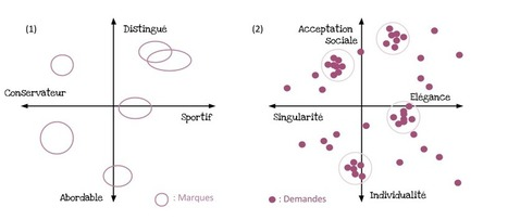 La perception d'une marque : Représentations, Attitudes, Comportements des cibles | Be Marketing 3.0 | Scoop.it