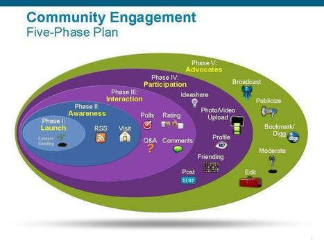 Community Engagement Social Media Modeling | Social Entrepreneurship | Scoop.it