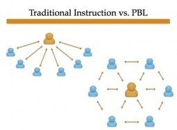 PBL Made Easy With Blended Learning | Educational Leadership | Scoop.it