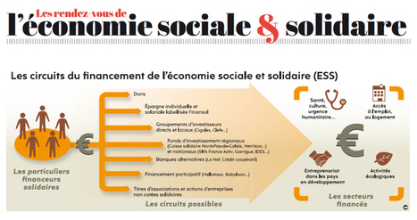 Supplément Économie sociale et solidaire : L'ét... | L'oeil du cab sur le Crowdfunding | Scoop.it