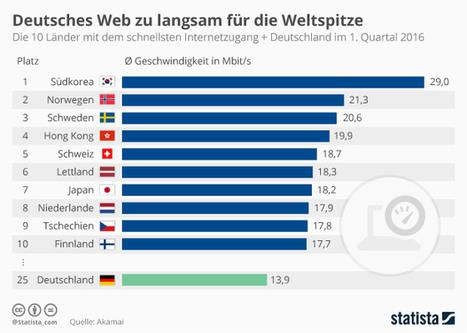 Infografik: Deutsches Web zu langsam für die Weltspitze, via @acwagner | Medienbildung | Scoop.it