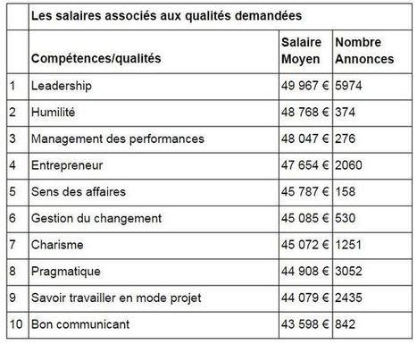 Anglais courant, adaptabilité, rigueur... les compétences qui rapportent le plus sur votre fiche de paie I Laurent Calixte   Entretiens Professionnels   Scoop.it