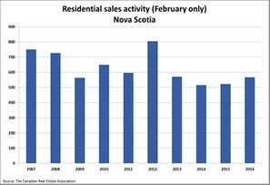 Nova Scotia Association of REALTORS® - Statistics | Nova Scotia Real Estate News | Scoop.it