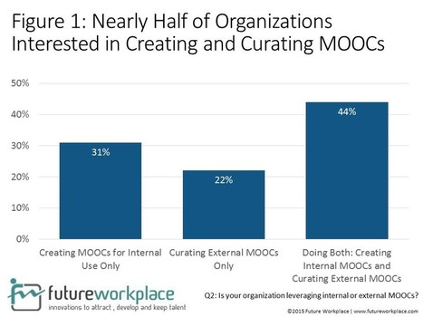 MOOCs Emerge As Disruptors To Corporate Learning | Taking a look at MOOCs | Scoop.it
