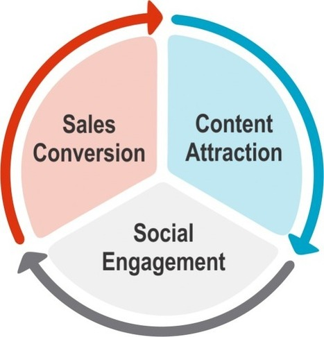 Engage Social with Your Sales Process | Business 2 Community | Digital Marketing & Social Technologies | Scoop.it