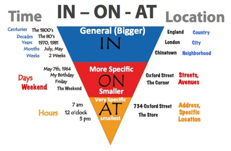 When to use prepositions IN - ON - AT - Help2Say | Articles Videos Audio  Images | Scoop.it
