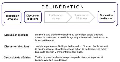 La prise de décision partagée en médecine générale   Santé : patient acteur, patient expert   Scoop.it