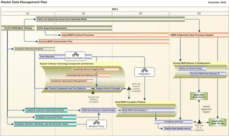 How to build a Roadmap | The Enterprise Architecture Daily | Scoop.it