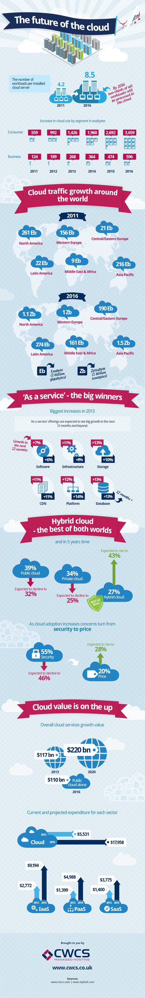 INFOGRAPHIC: The Future Of The Cloud | Cloud Central | Scoop.it