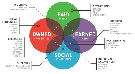 Earned & Social Media Strategy – What's the Difference? | Dernières tendances du digital | Scoop.it