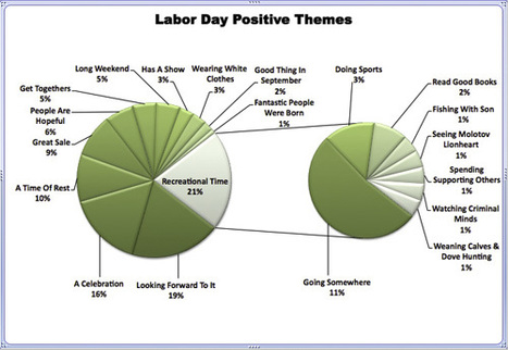 Labor Day Netnography: A Look at the Online Conversations Surrounding Labor Day Weekend | Business 2 Community | Hybrid Digital Culture | Scoop.it | New tendencies in social science research | Scoop.it