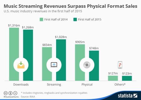 Music Streaming Revenues Surpass Physical Format Sales | Statista | Public Relations & Social Media Insight | Scoop.it