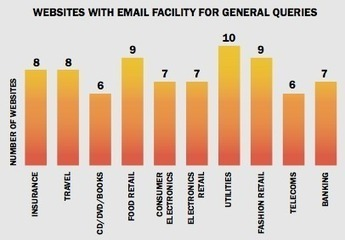 23% of top UK businesses don't supply an email address to non-customers   Email selling for client acquisition and retention   Scoop.it