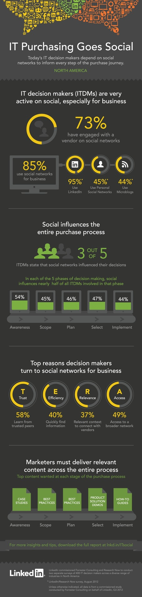 #Infographic : How #SocialMedia Impacts Purchasing Decisions... | Pedalogica: educación y TIC | Scoop.it