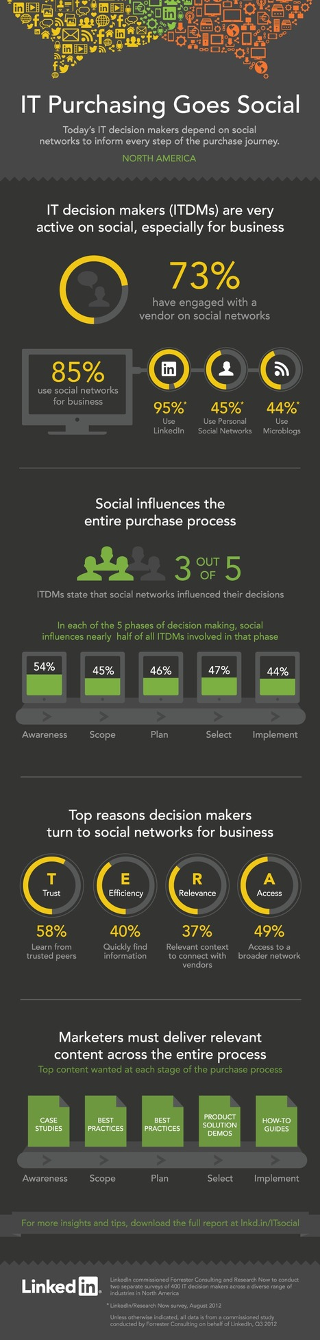 Infographic: How Social Media Impacts Purchasing Decisions... | AtDotCom Social media | Scoop.it