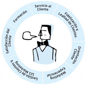 Marketing de Servicios – Blog | Mercadotecnia de Servicios | Scoop.it