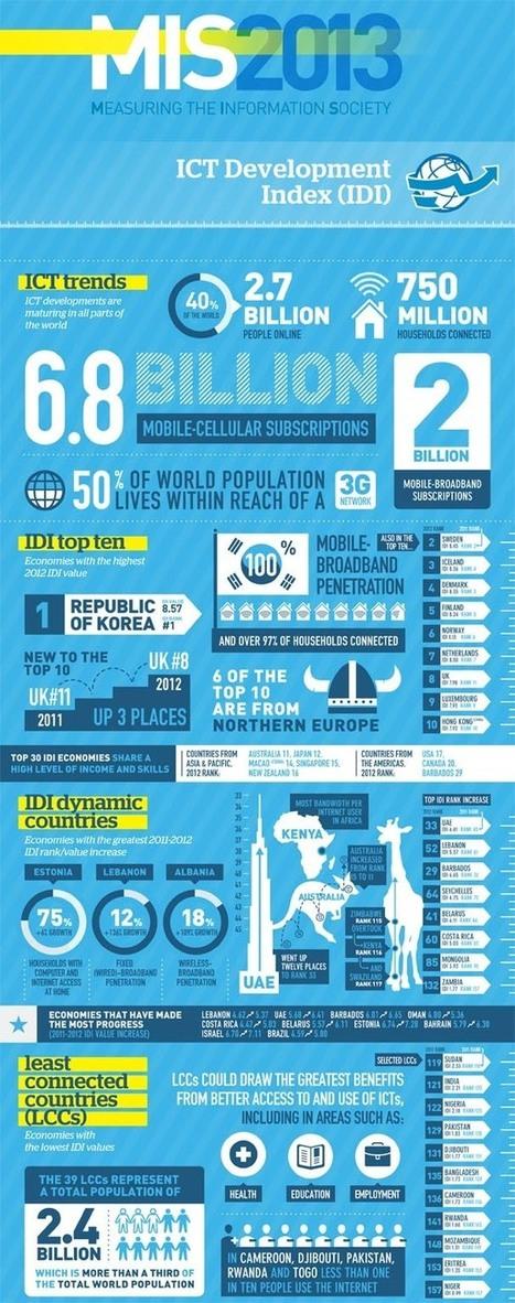 MIS 2013 | Le développement numérique en Afrique | Scoop.it