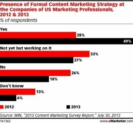 Leads Take Hold as the Primary Goal of Content Marketing | Internet Marketing | Scoop.it