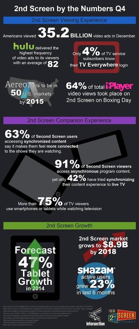 2ndScreenNum_q4-2013_v03.png (678x1600 pixels) | second screen | Scoop.it