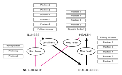 Meaning of Health & Illness in Today's Culture | Marketing | Scoop.it
